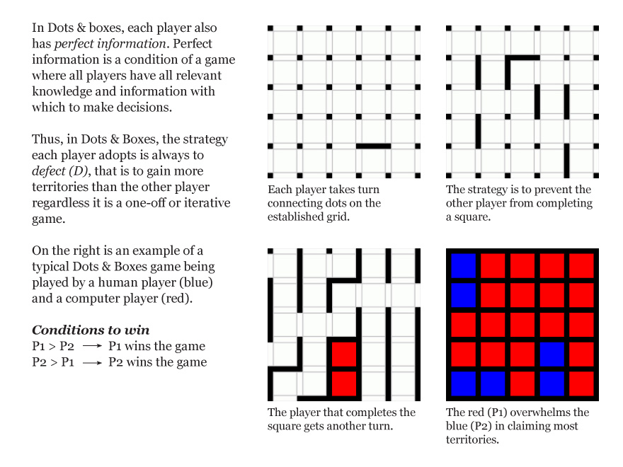Dots Boxes Modified Rules Darwin M 巫政龍