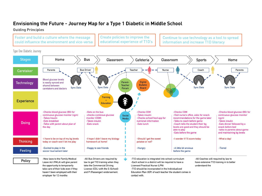 Empathetic Design Research And Codesigning With Type Diabetic - Student journey mapping